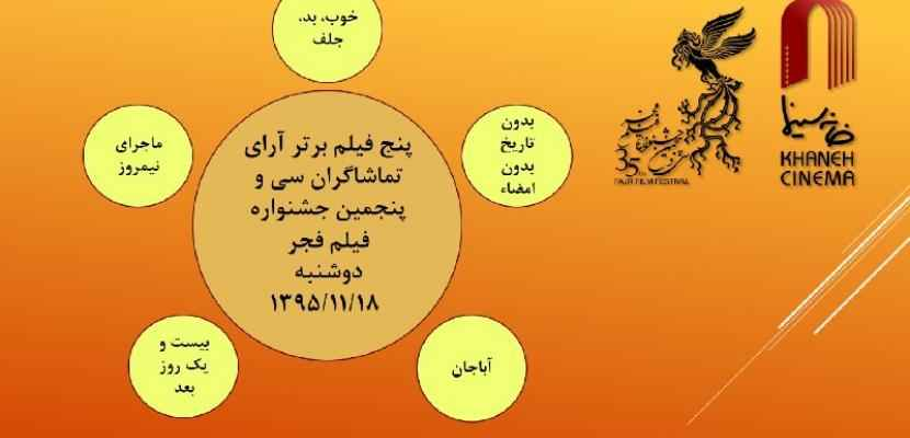 آرای مردمی روز هشتم جشنواره فیلم فجر 35  اعلام شد